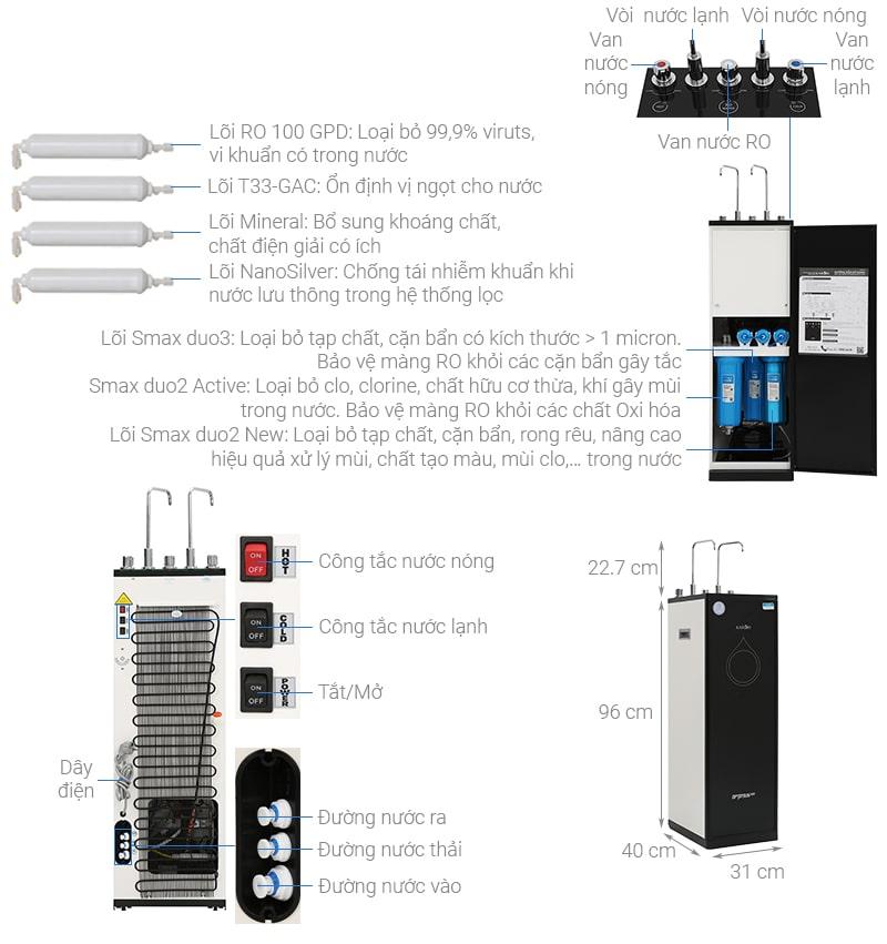 Sơ lược về Máy lọc nước Karofi O-d138